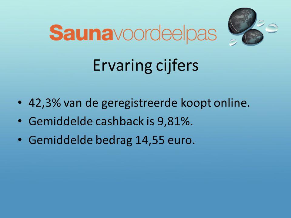 Ervaring cijfers 42,3% van de geregistreerde koopt online.