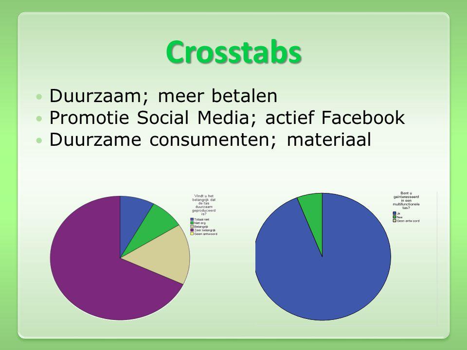 Crosstabs Duurzaam; meer betalen