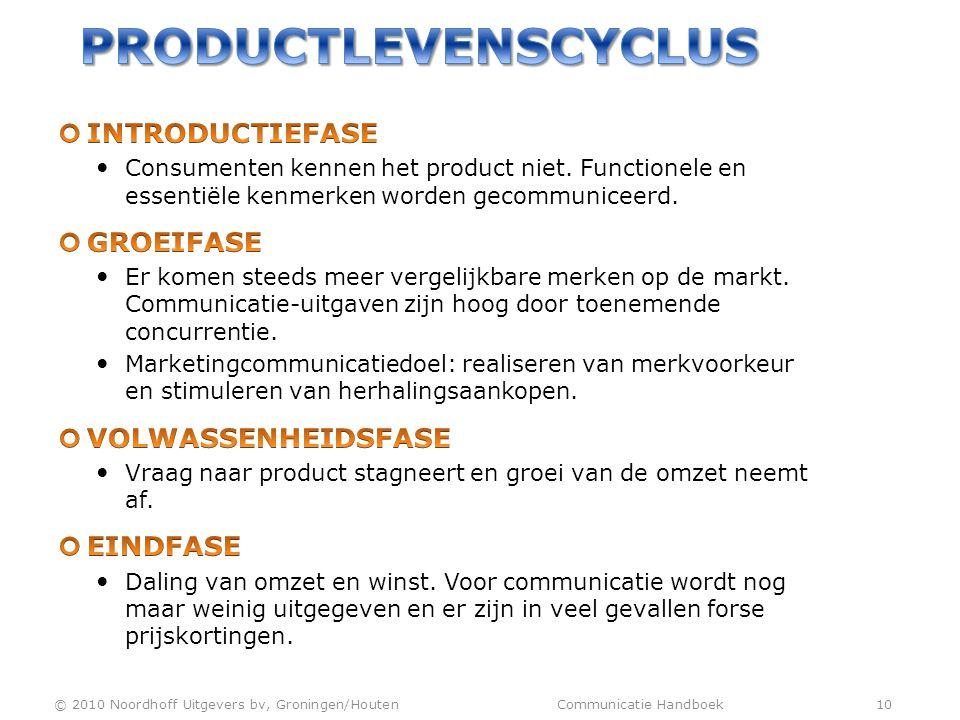 Productlevenscyclus Introductiefase Groeifase Volwassenheidsfase