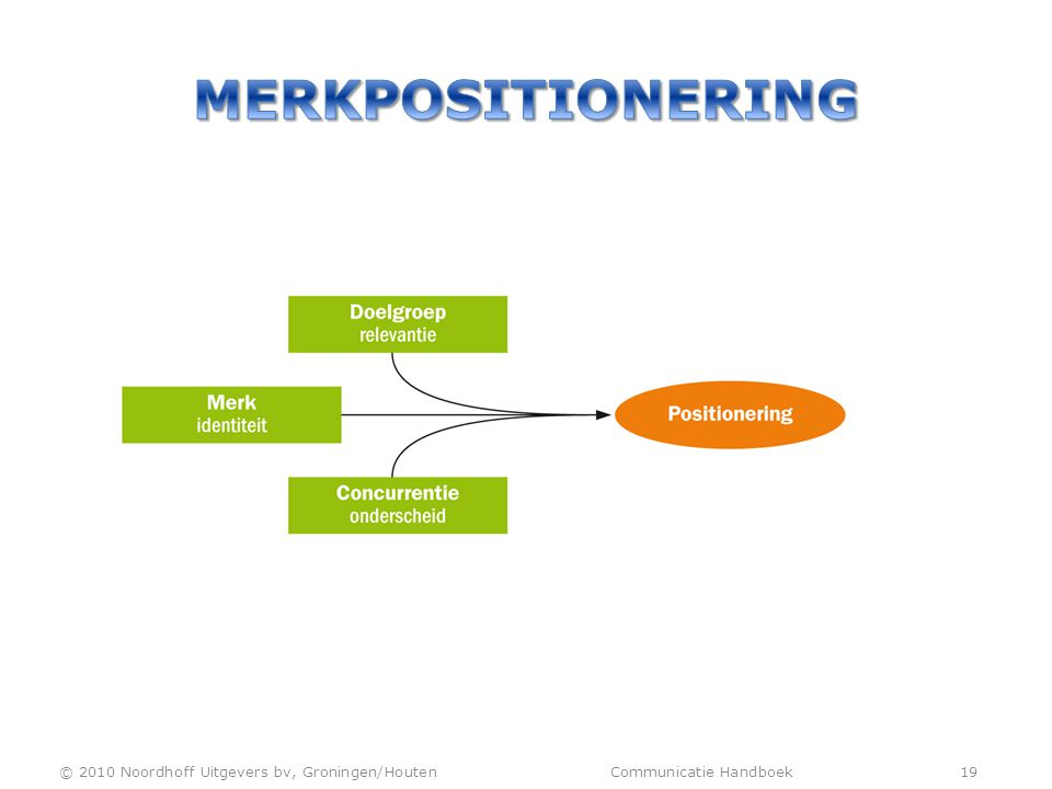 Merkpositionering © 2010 Noordhoff Uitgevers bv, Groningen/Houten Communicatie Handboek 19