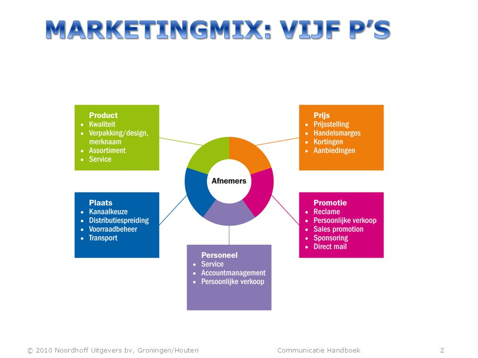 Marketingmix: vijf P's