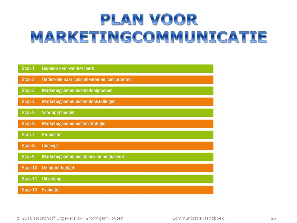 Plan voor marketingcommunicatie