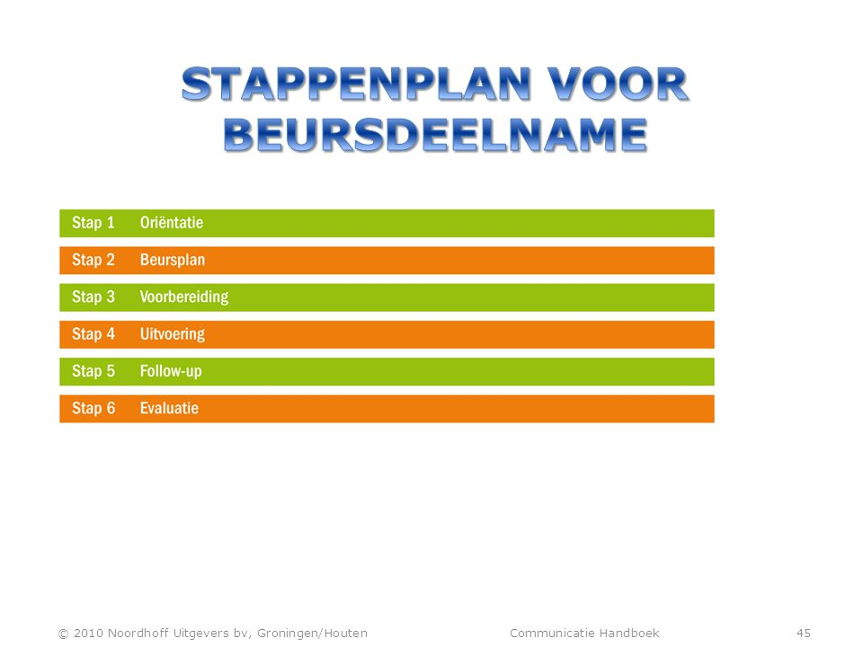 Stappenplan voor beursdeelname