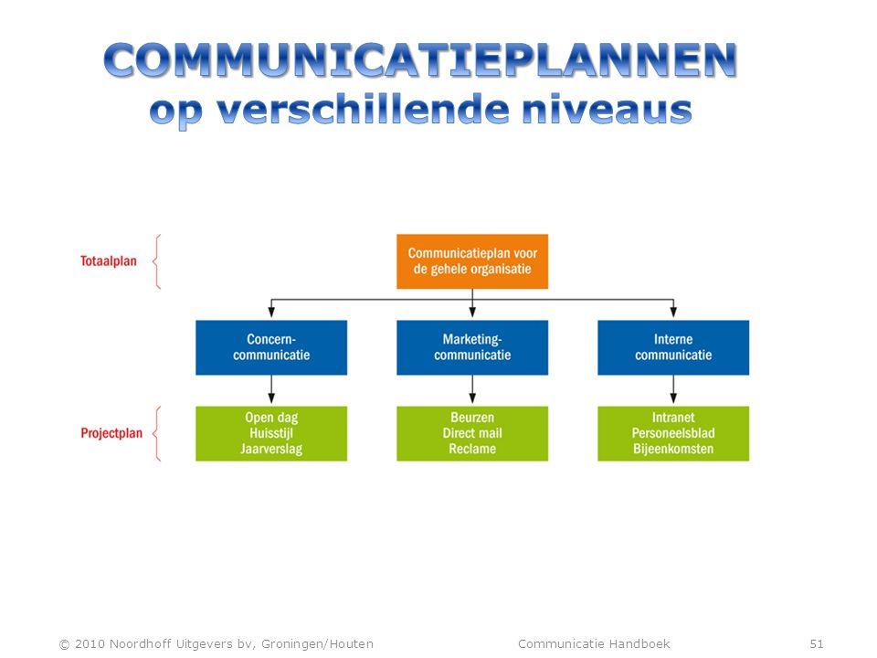 COMMUNICATIEPLANNEN op verschillende niveaus