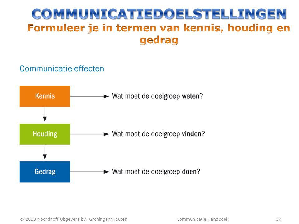 COMMUNICATIEDOELSTELLINGEN Formuleer je in termen van kennis, houding en gedrag