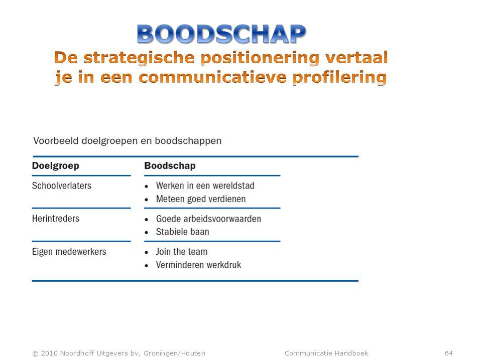 BOODSCHAP De strategische positionering vertaal je in een communicatieve profilering