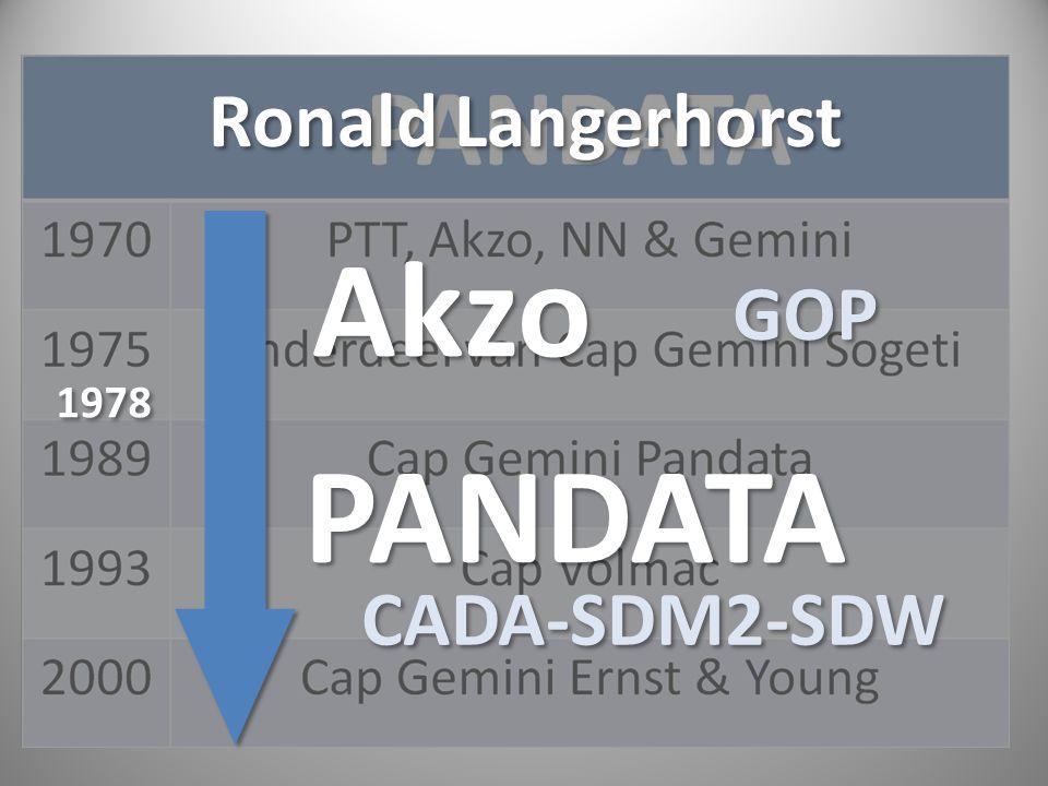 Ronald Langerhorst Akzo GOP 1978 PANDATA CADA-SDM2-SDW