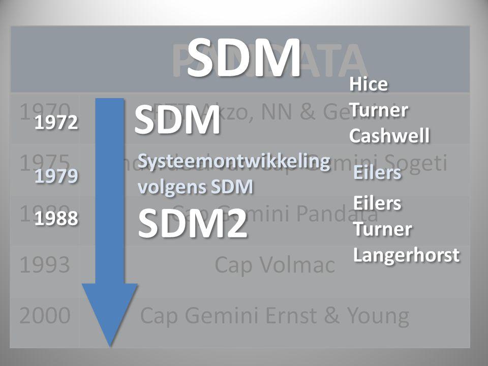 SDM SDM SDM2 Hice Turner Cashwell 1972 Systeemontwikkeling volgens SDM