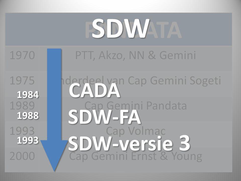 SDW CADA 1984 SDW-FA 1988 SDW-versie 3 1993