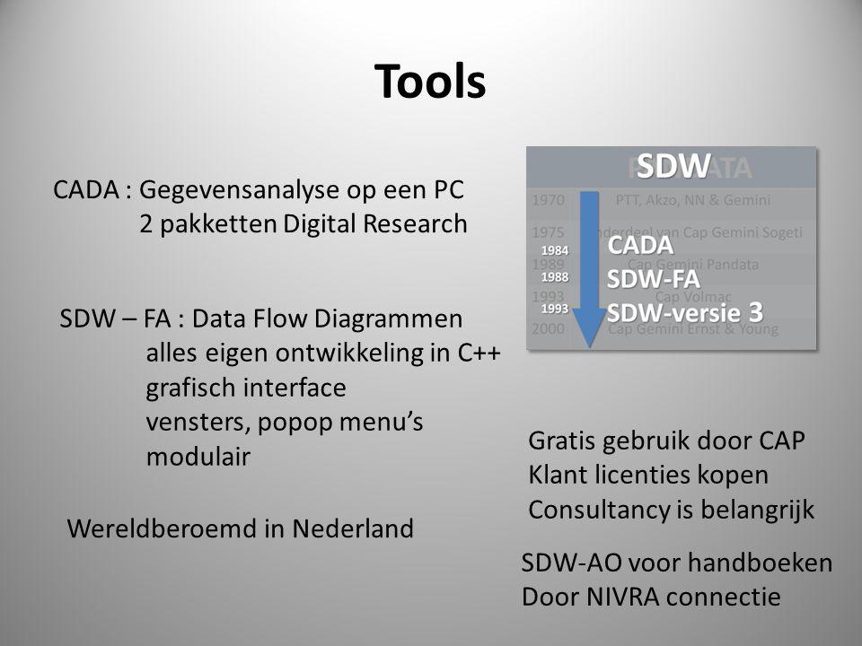 Tools CADA : Gegevensanalyse op een PC 2 pakketten Digital Research