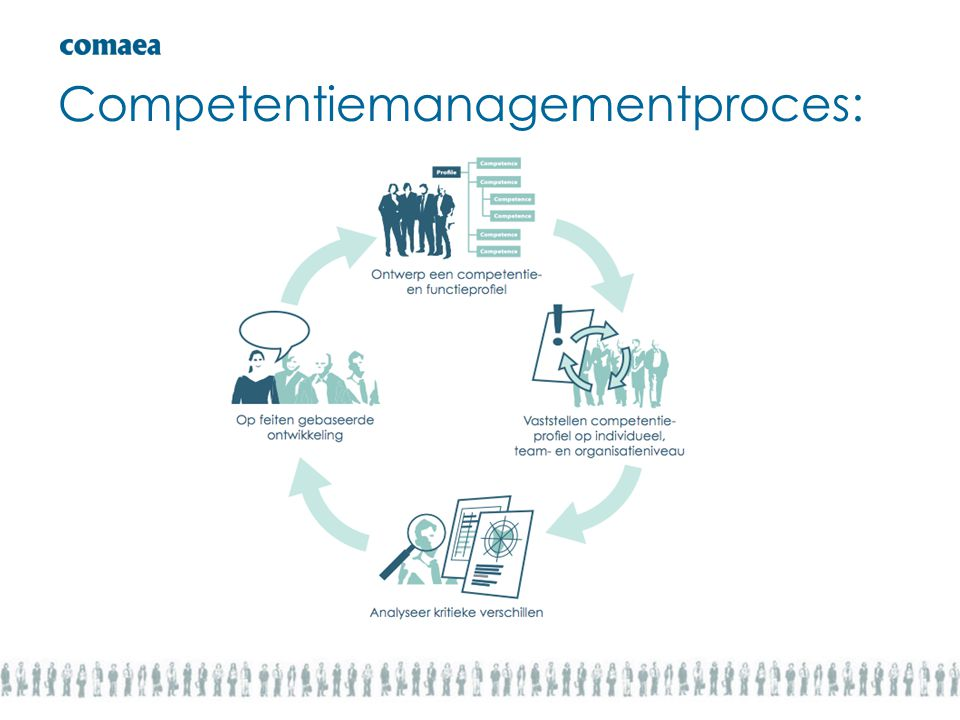 Competentiemanagementproces: