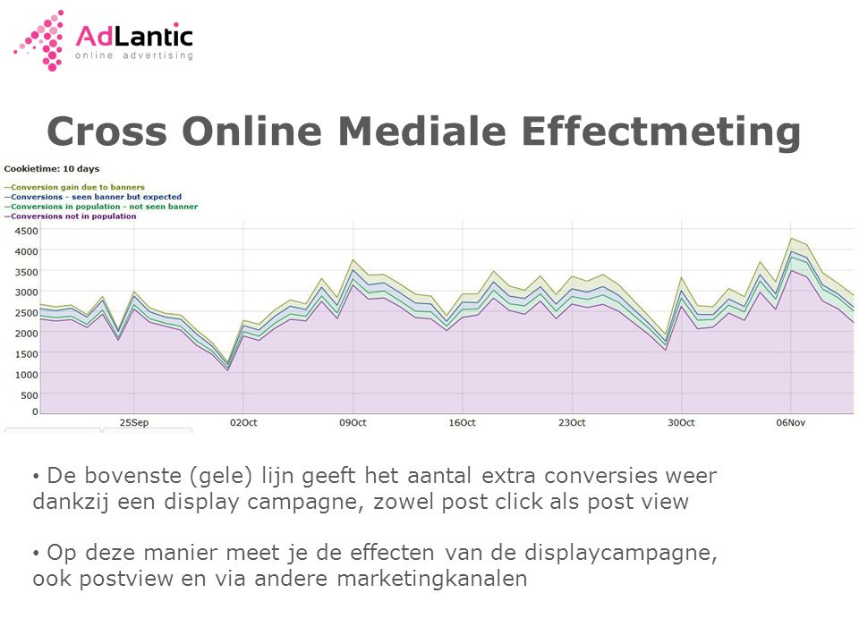 Cross Online Mediale Effectmeting