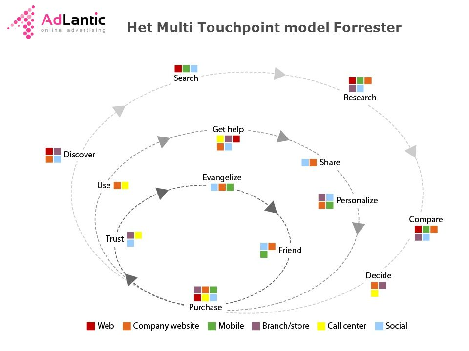Het Multi Touchpoint model Forrester