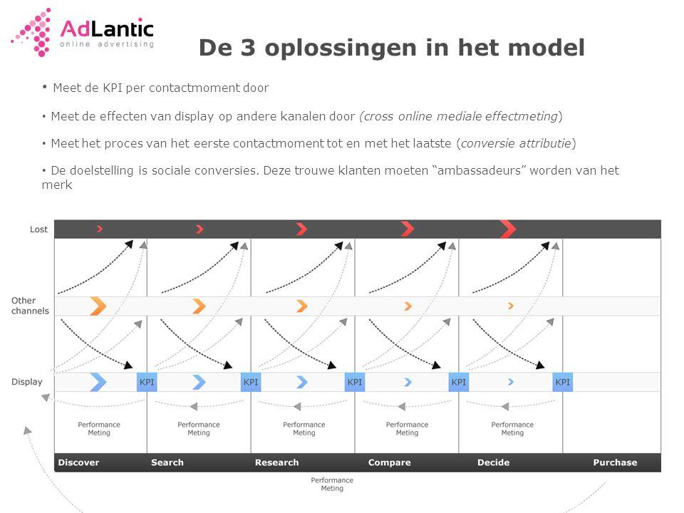 De 3 oplossingen in het model