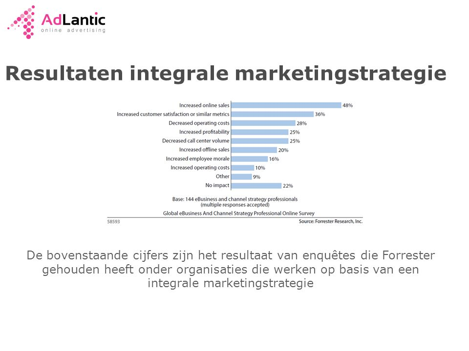 Resultaten integrale marketingstrategie