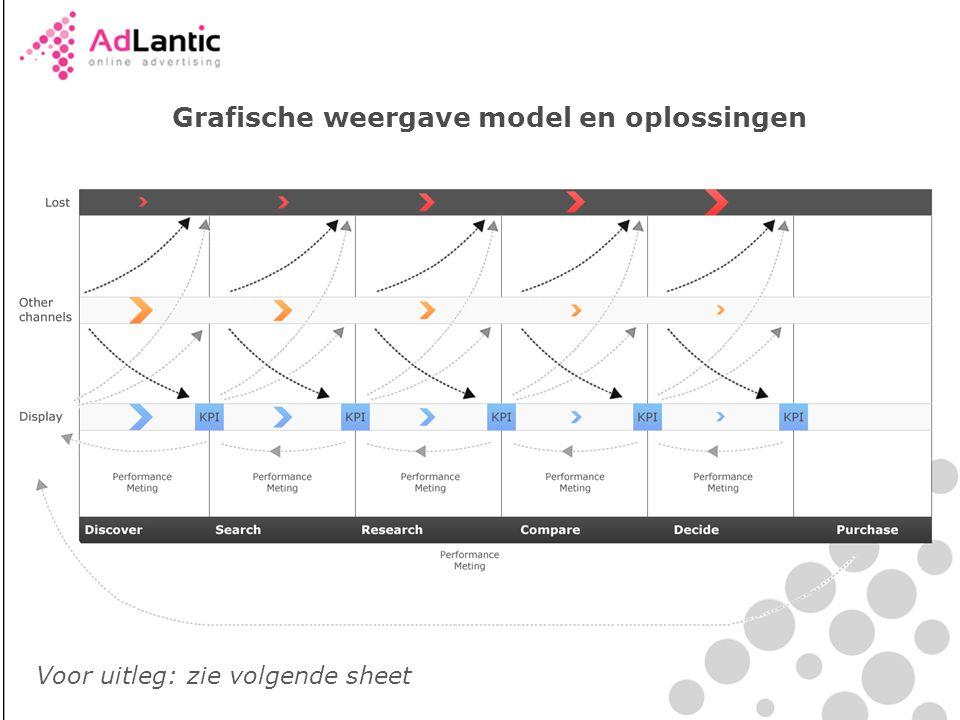 Grafische weergave model en oplossingen
