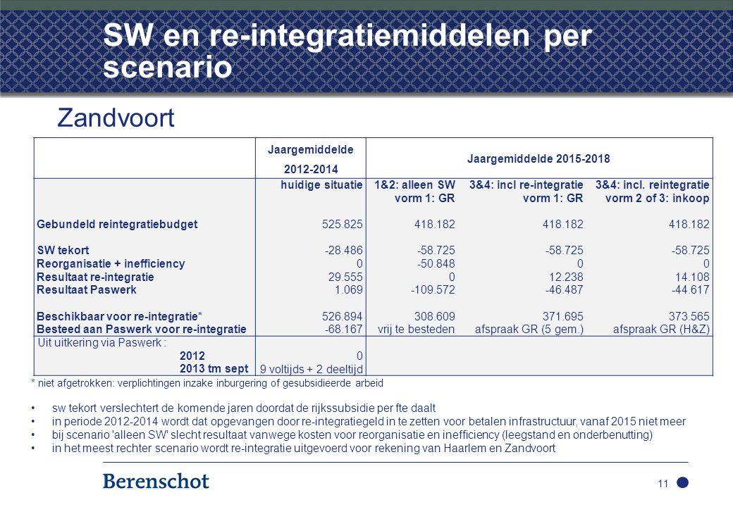 SW en re-integratiemiddelen per scenario