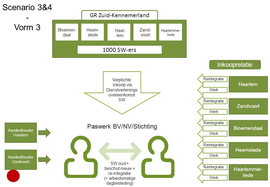Scenario 3&4 - Vorm 3 1000 SW-ers GR Zuid-Kennemerland Inkooprelatie