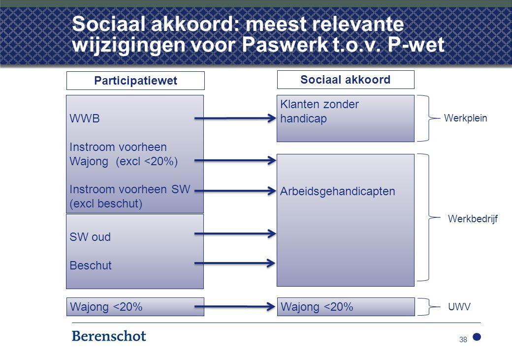 Sociaal akkoord: meest relevante wijzigingen voor Paswerk t.o.v. P-wet