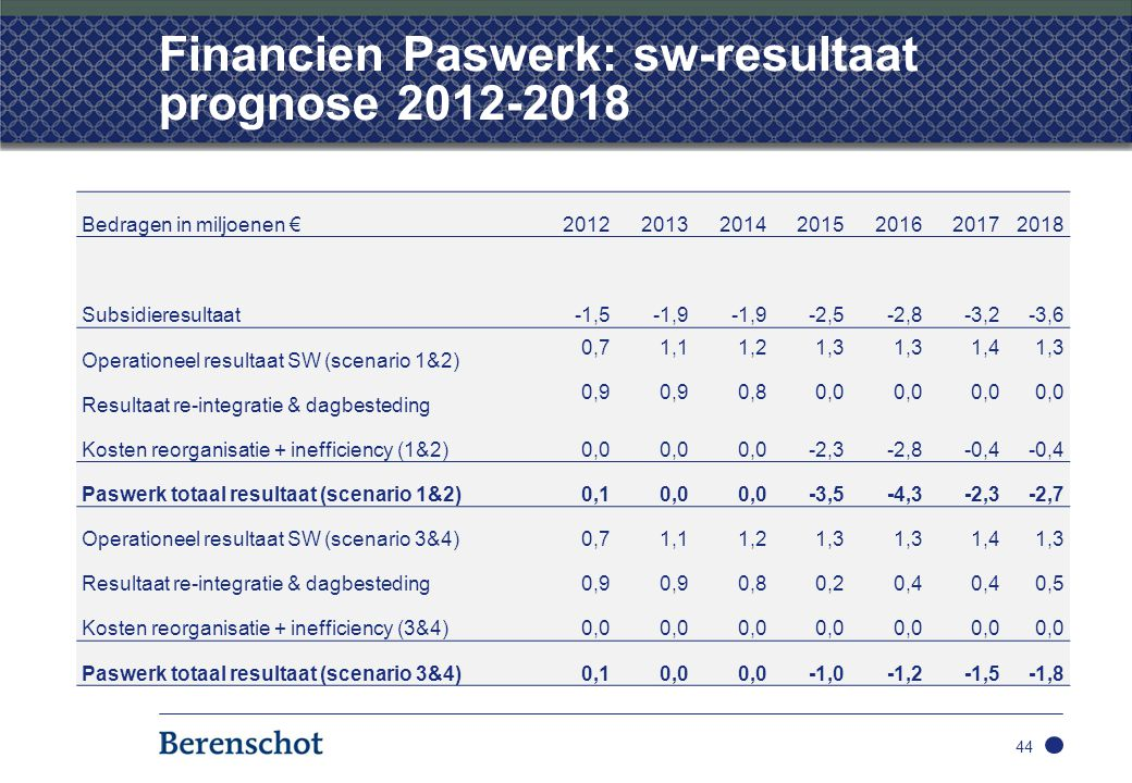 Financien Paswerk: sw-resultaat prognose 2012-2018