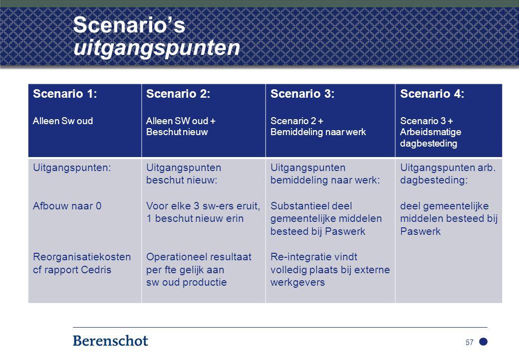 Scenario's uitgangspunten