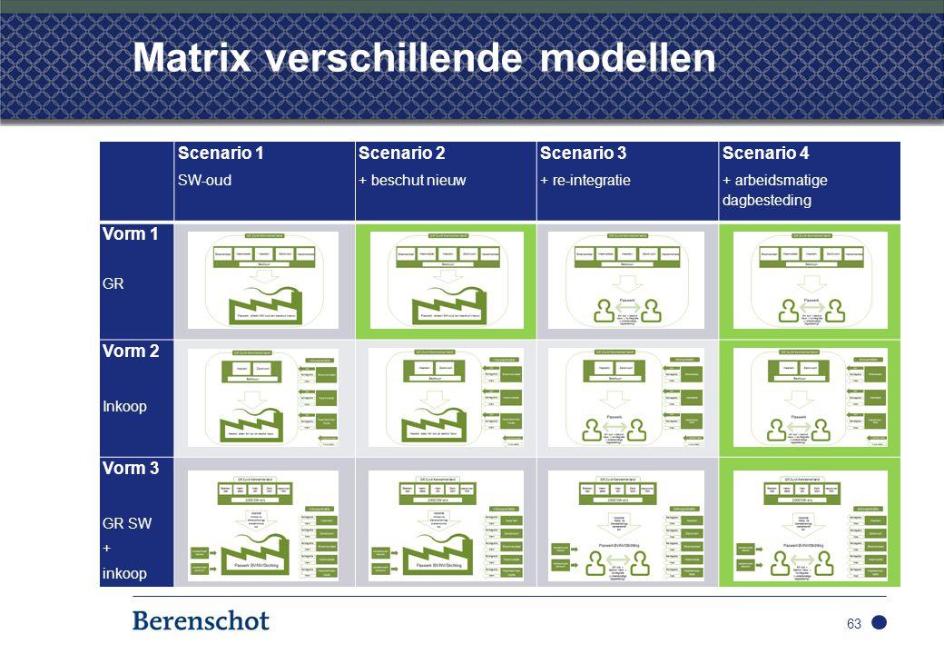Matrix verschillende modellen