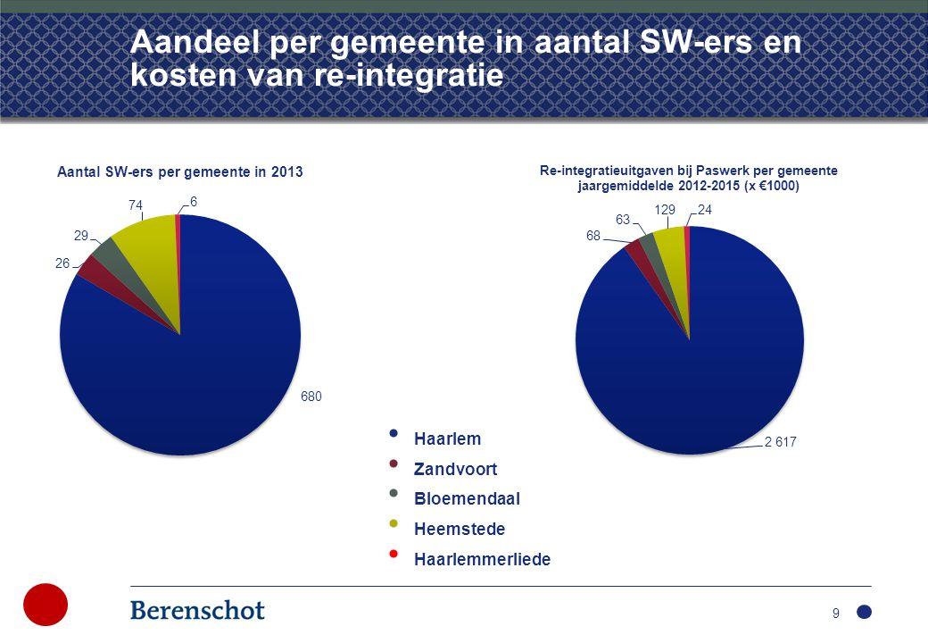 Aandeel per gemeente in aantal SW-ers en kosten van re-integratie