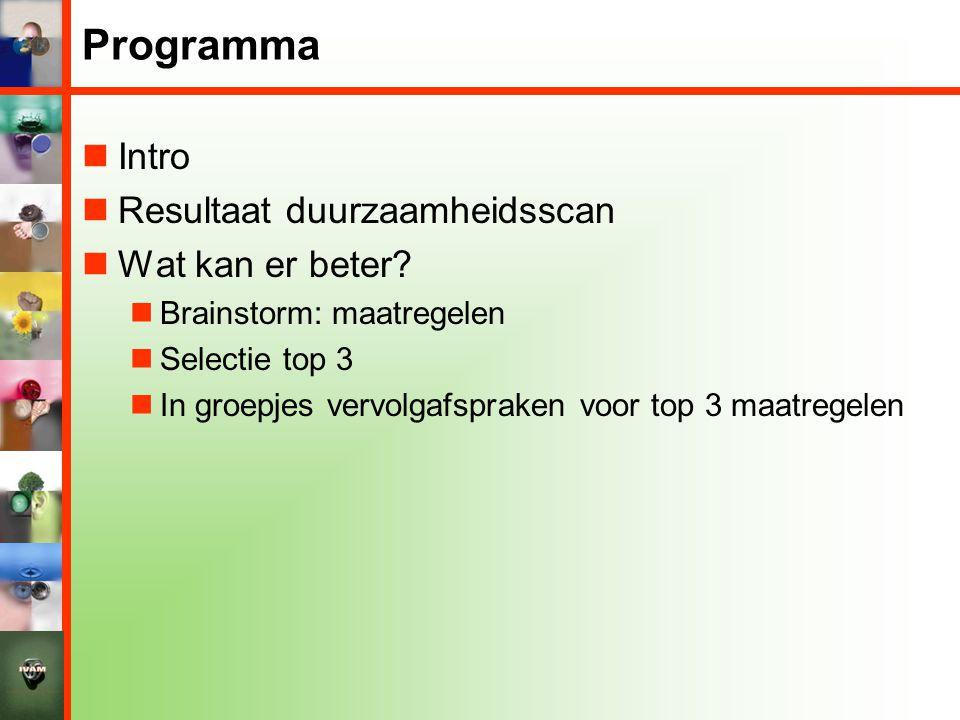 Programma Intro Resultaat duurzaamheidsscan Wat kan er beter