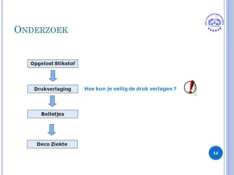 Onderzoek Opgelost Stikstof Drukverlaging