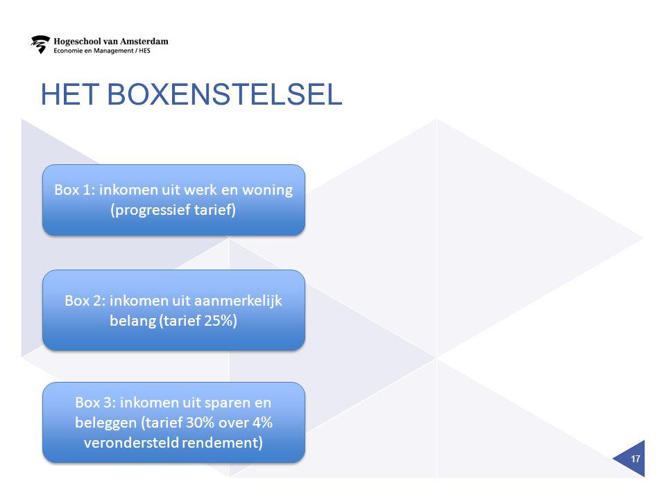 Het boxenstelsel Box 1: inkomen uit werk en woning (progressief tarief) Box 2: inkomen uit aanmerkelijk belang (tarief 25%)
