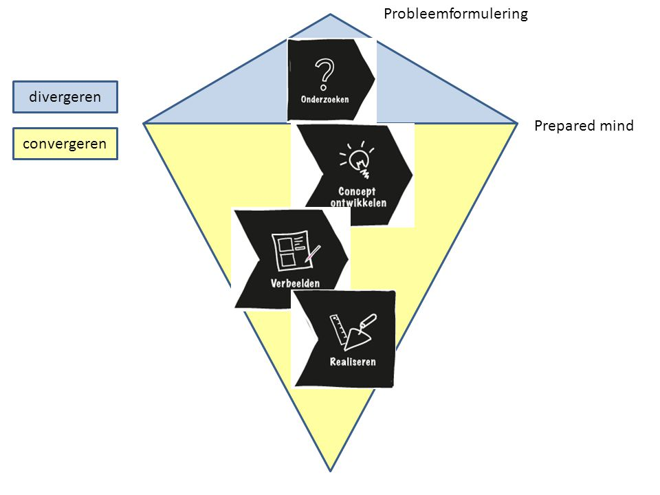 Probleemformulering divergeren Prepared mind convergeren