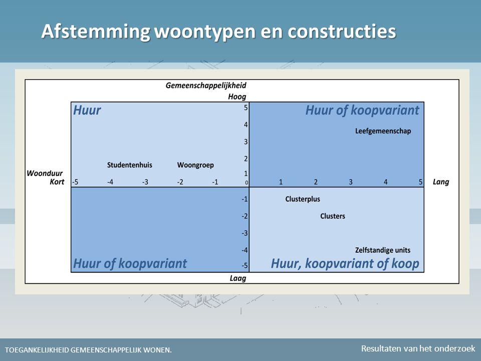 Afstemming woontypen en constructies