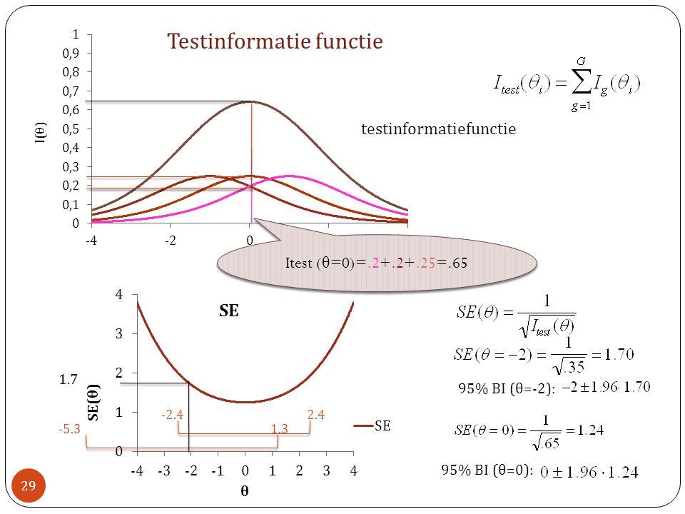 Testinformatie functie