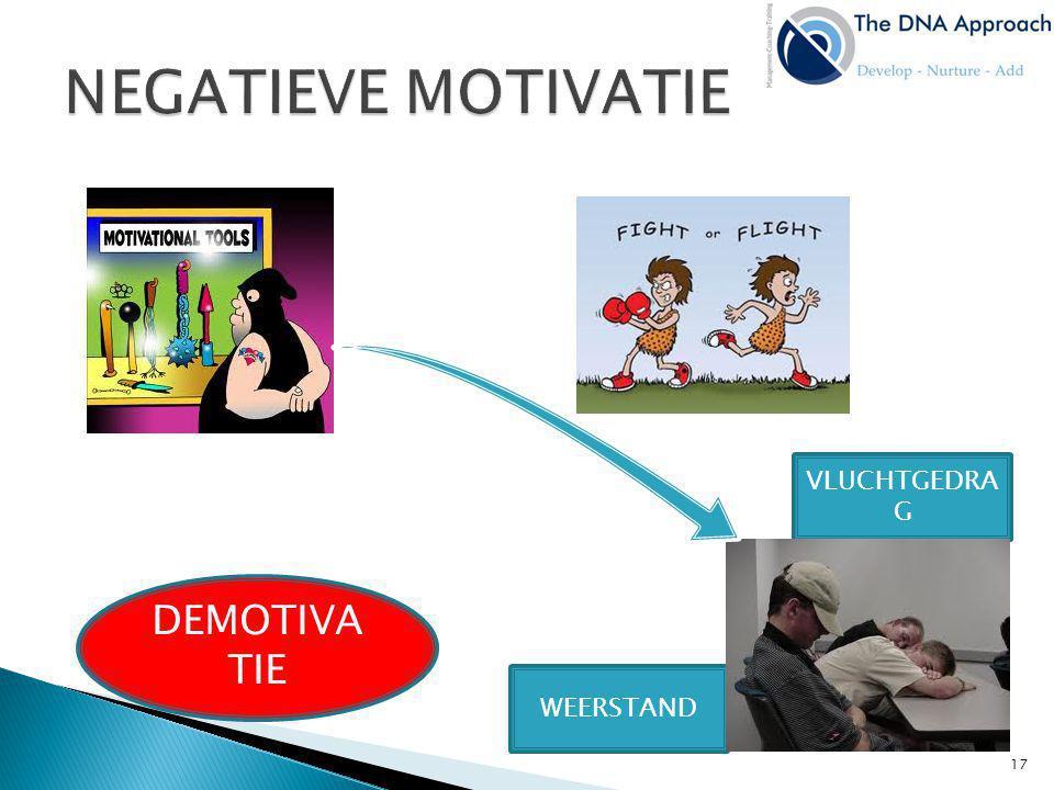 NEGATIEVE MOTIVATIE VLUCHTGEDRAG DEMOTIVATIE WEERSTAND