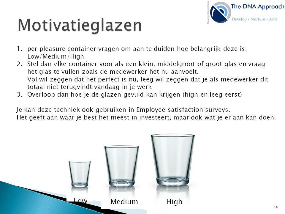 Motivatieglazen Low Medium High