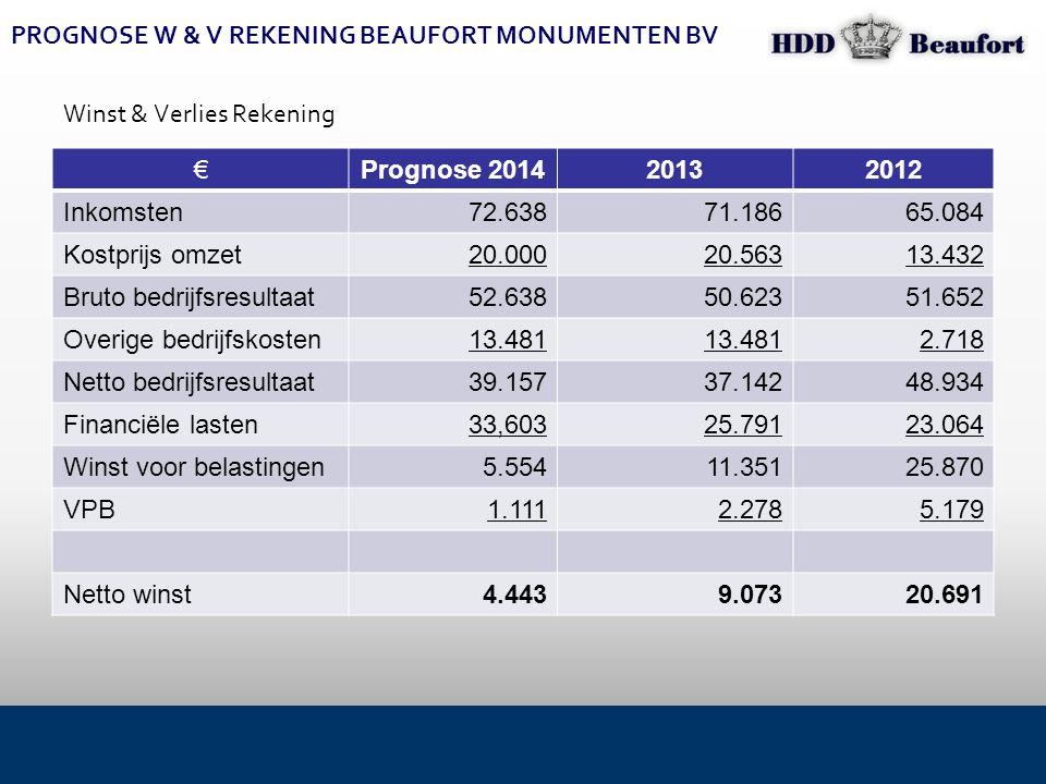 PROGNOSE W & V REKENING BEAUFORT MONUMENTEN BV