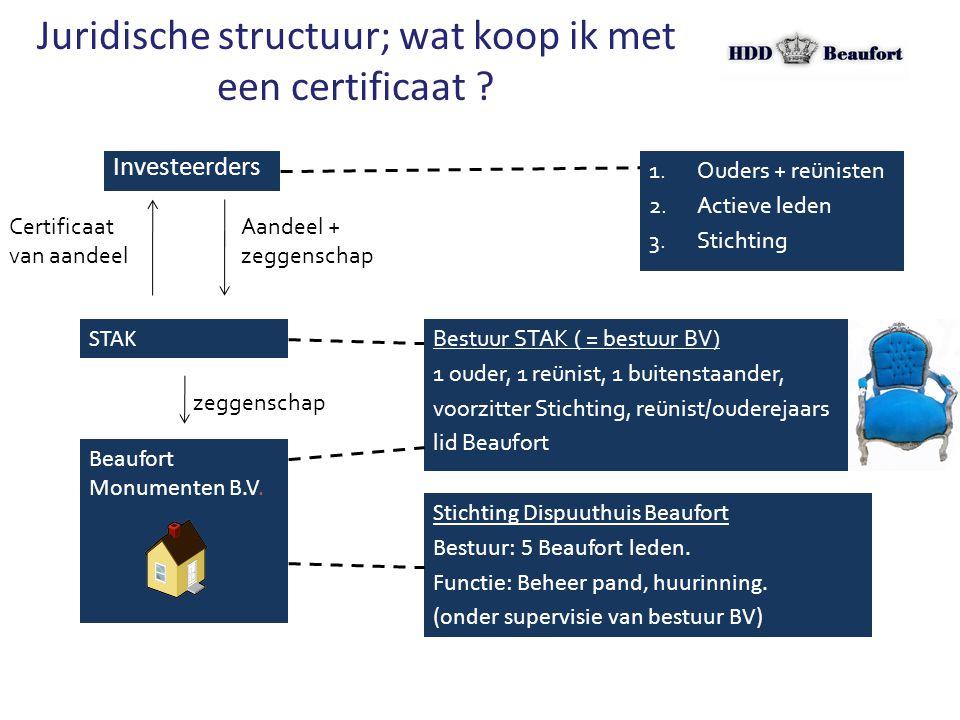 Juridische structuur; wat koop ik met een certificaat