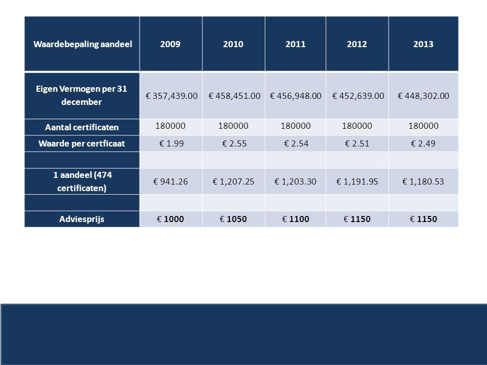 Waardebepaling aandeel 2009 2010 2011 2012 2013