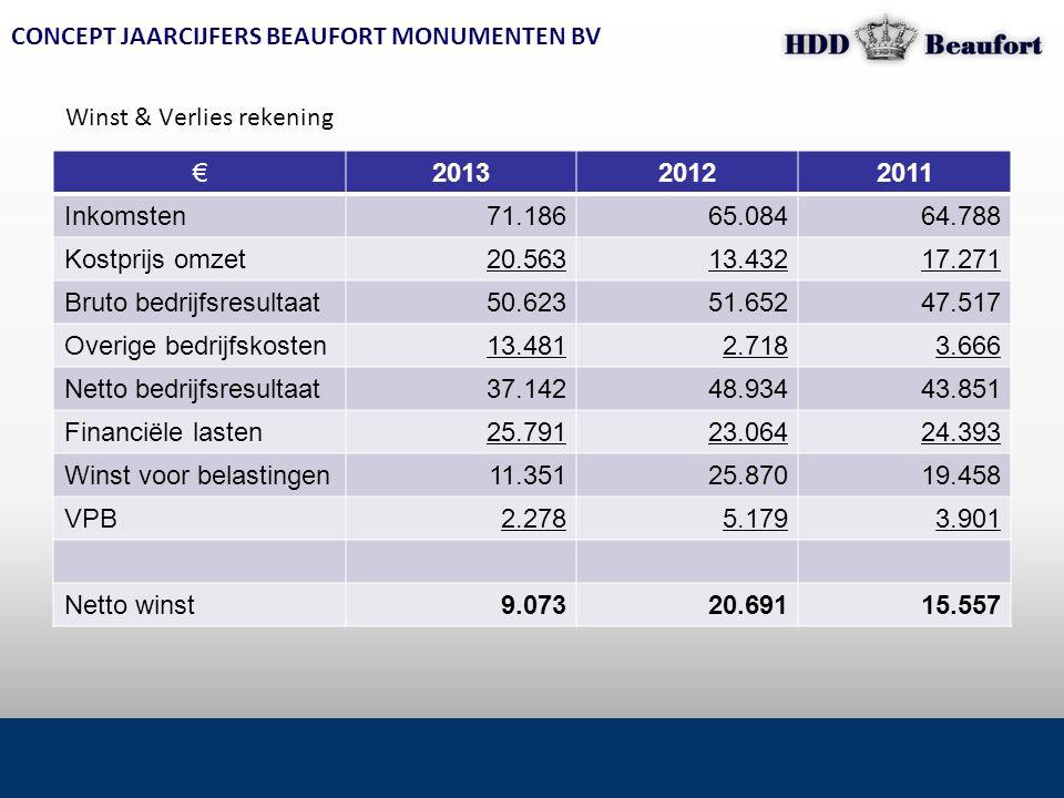 CONCEPT JAARCIJFERS BEAUFORT MONUMENTEN BV