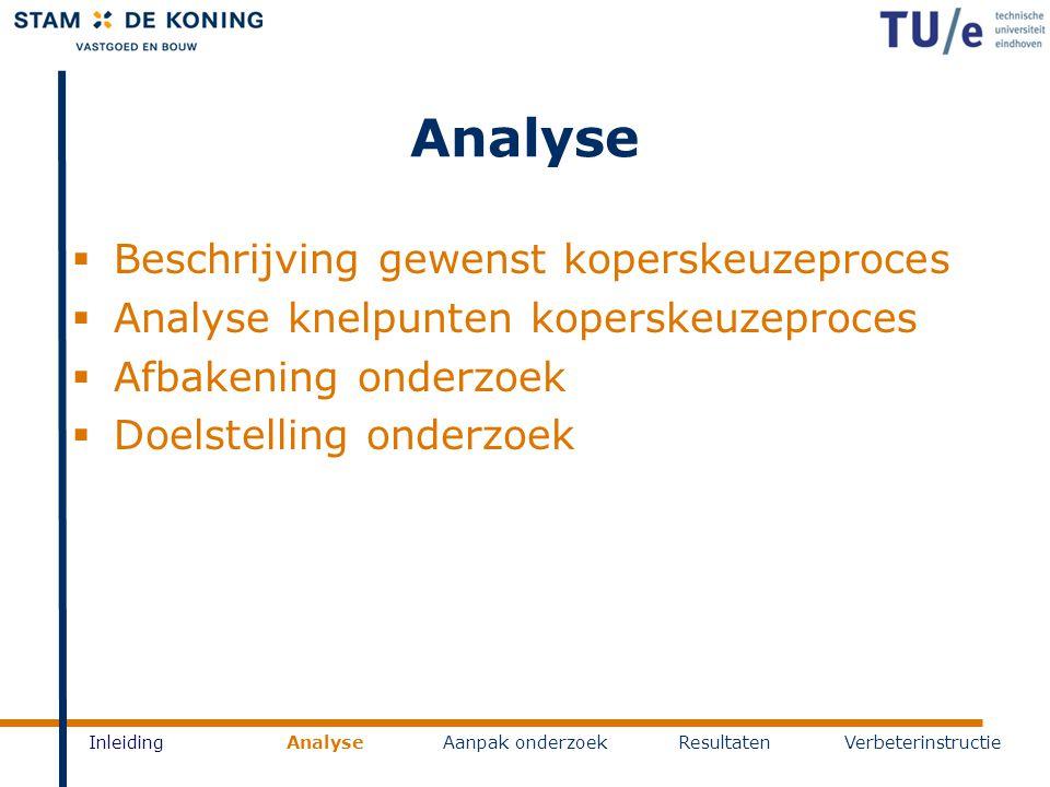 Analyse Beschrijving gewenst koperskeuzeproces