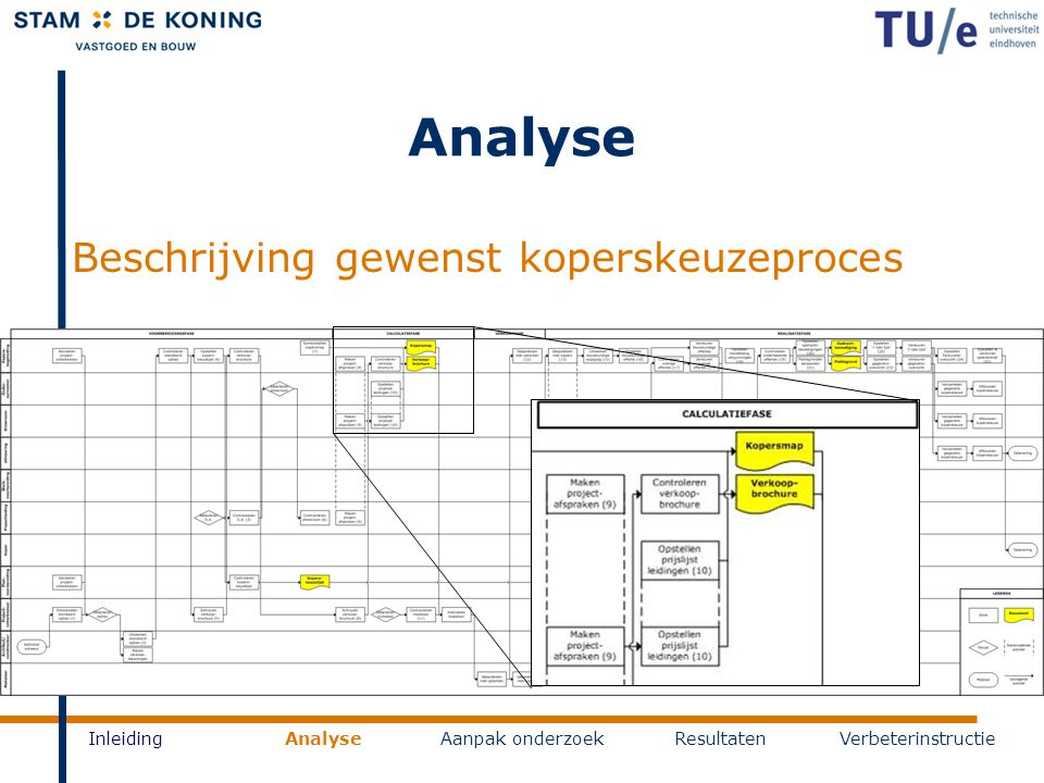 Analyse Beschrijving gewenst koperskeuzeproces Inleiding Analyse