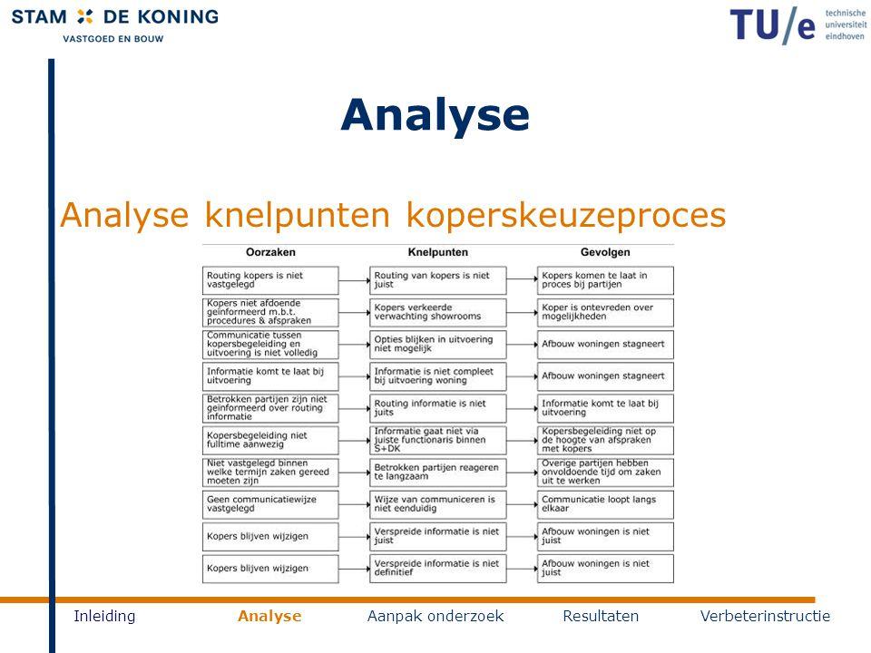 Analyse Analyse knelpunten koperskeuzeproces Inleiding Analyse