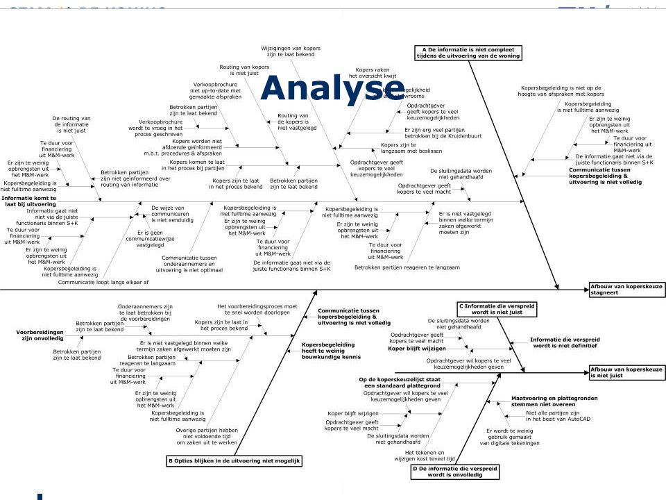 Analyse Inleiding Analyse Aanpak onderzoek Resultaten