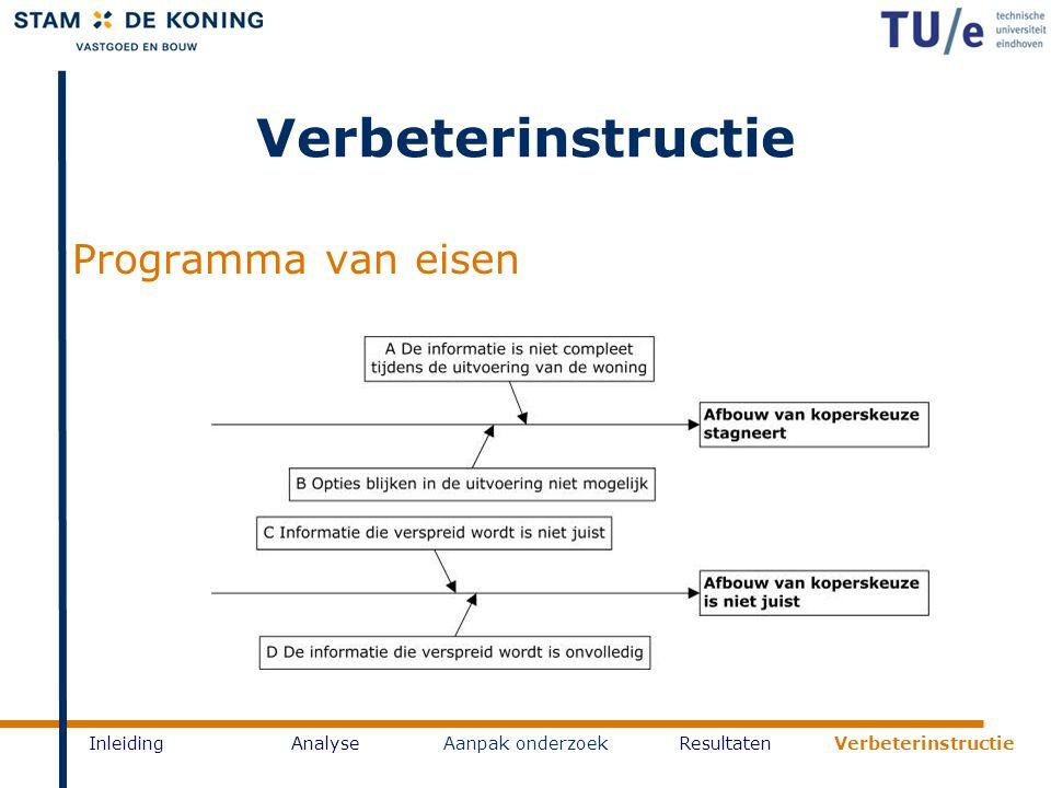 Verbeterinstructie Programma van eisen Inleiding Analyse