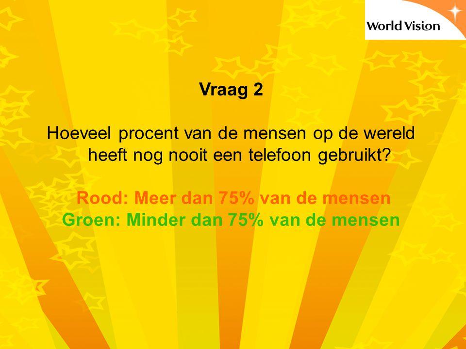 Rood: Meer dan 75% van de mensen Groen: Minder dan 75% van de mensen