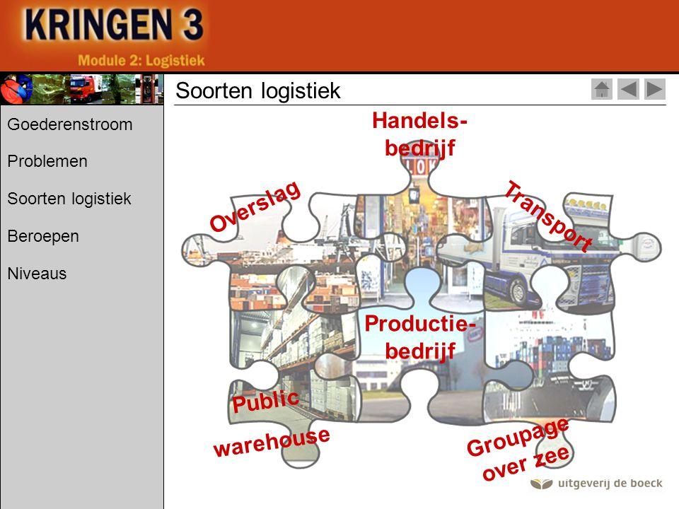 Soorten logistiek Handels-bedrijf Overslag Transport Productie-bedrijf