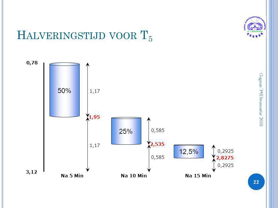 Halveringstijd voor T5 50% 25% 12,5% 0,78 1,17 1,95