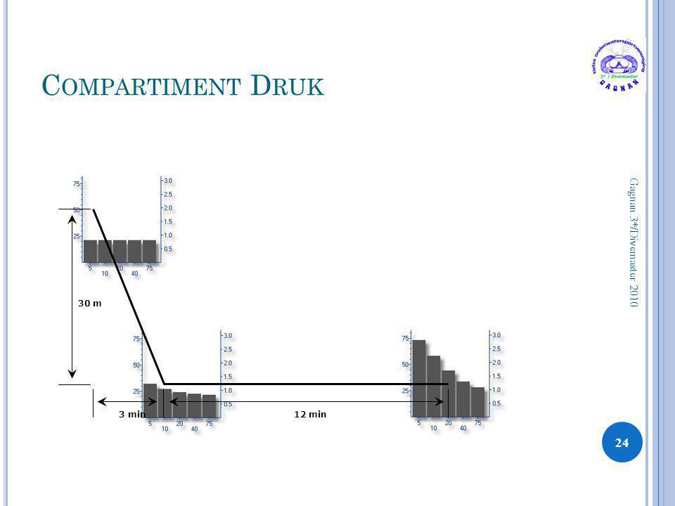Compartiment Druk Gagnan 3*/Divemaster 2010 30 m 3 min 12 min