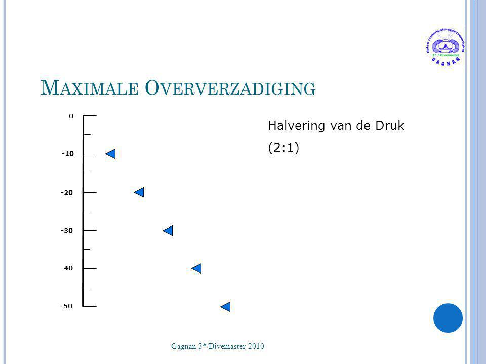 Maximale Oververzadiging