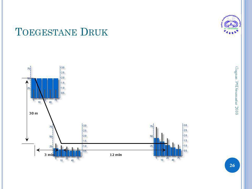 Toegestane Druk Gagnan 3*/Divemaster 2010 30 m 3 min 12 min